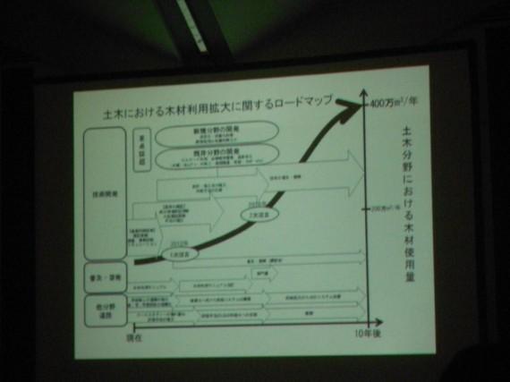 「土木学会・『土木における木材の利用拡大に関する横断的研究会』が推計した「木材利用拡大に関するロードマップ」