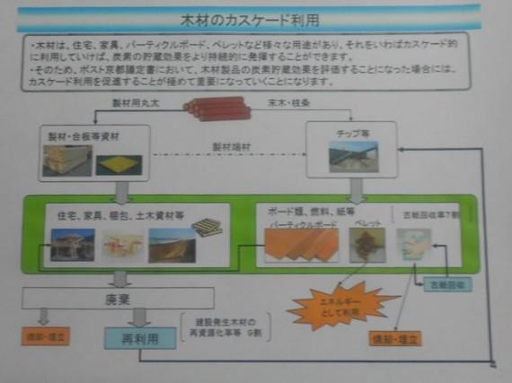 「木材のカスケード利用」の概念図 〈林野庁資料から)